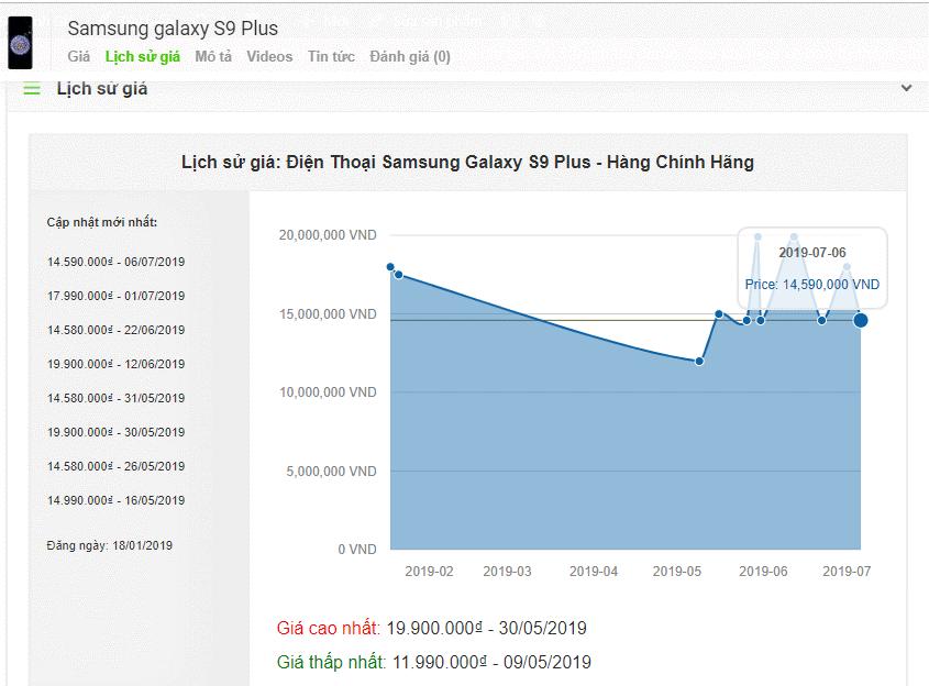 lịch sử giá trong content egg