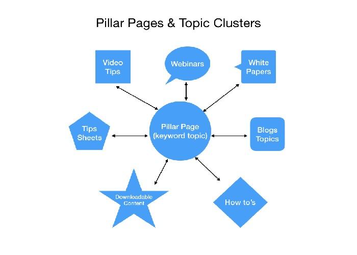 Hình 3: Cách triển khai Topic Cluster như thế nào?