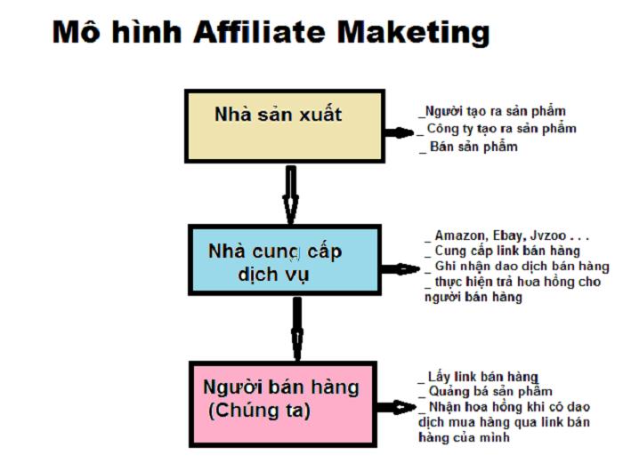 Việc mua bán trên affiliate không cần thông qua nhiều người trung gia nên đảm bảo về giá và nguồn hàng