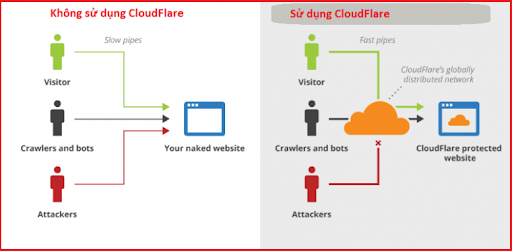 Cloudflare giúp tối ưu hóa việc truy cập website