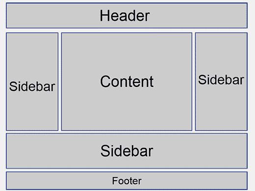 Vị trí đặt Sidebar