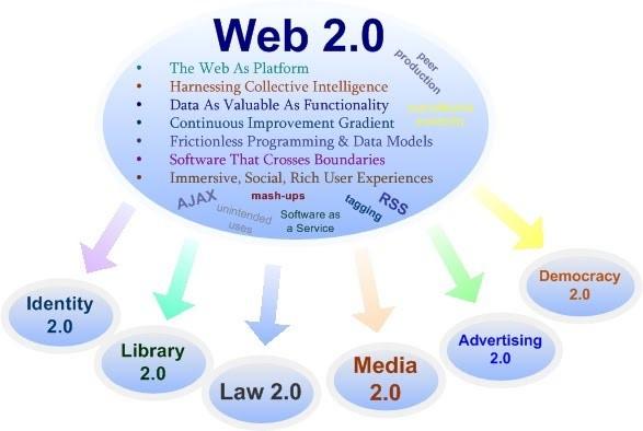 Đặc tính cơ bản của web 2.0
