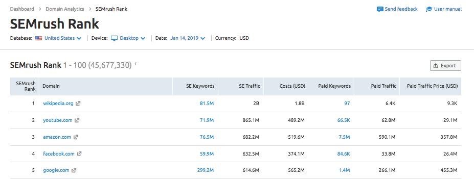 SEMrush phân tích dữ liệu quảng cáo