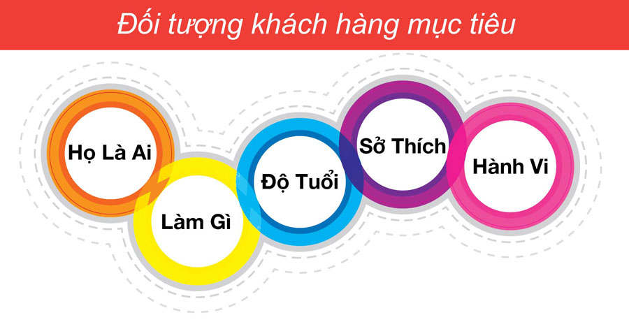 Xác định đối tượng hướng đến là một trong những bước quan trọng của Content pillar