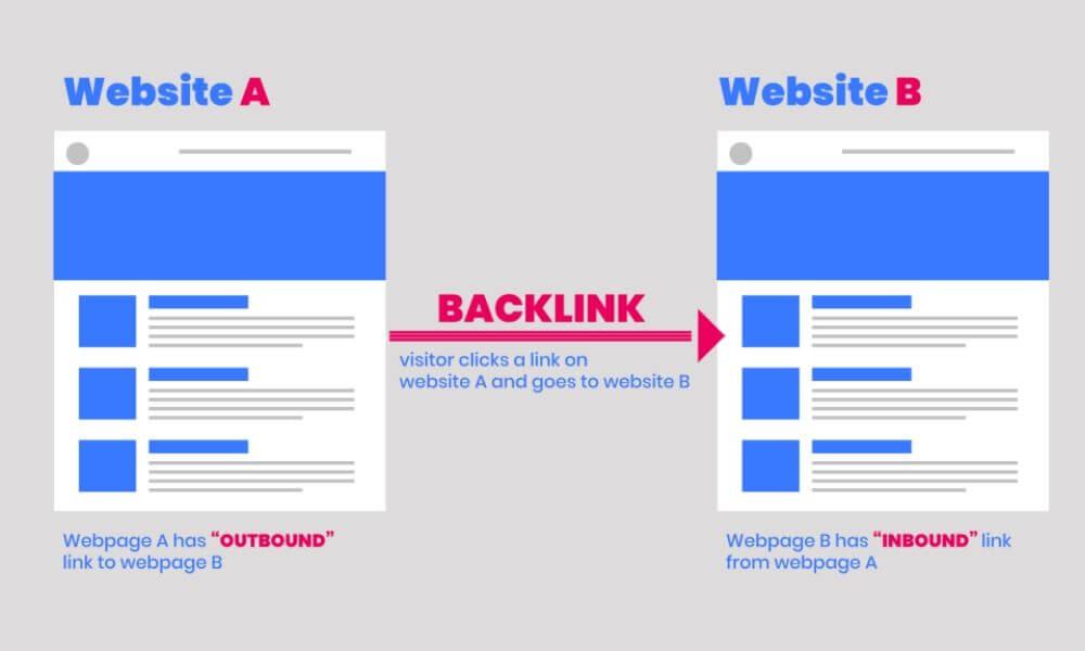 Xây dựng bài viết trên các web và có link trỏ về web chính