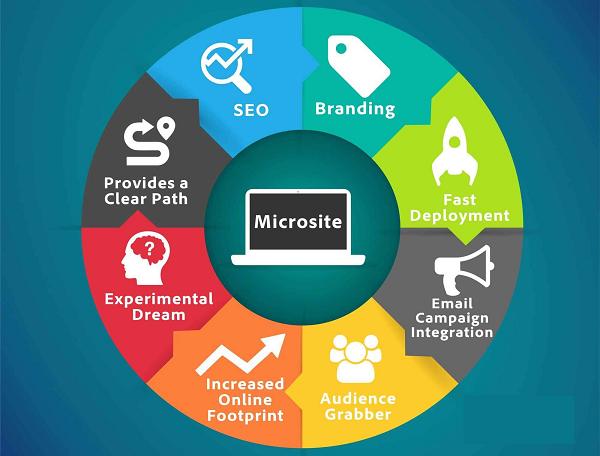 Những lợi ích không ngờ của Microsite dành cho quảng cáo